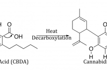 Yes you do need to decarboxylate CBD. Here's why.